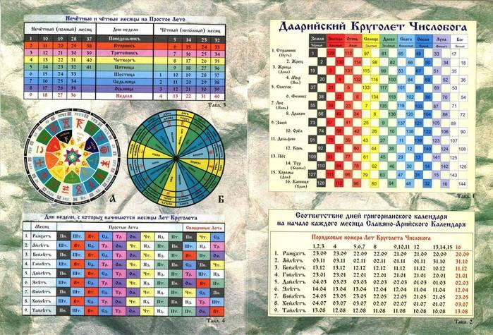 земельный участок даарийский круголет числобога рассчитать дату рождения сервис призван помогать