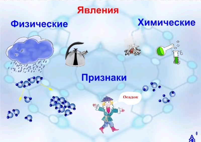Физические и химические явления химические реакции презентация - 7