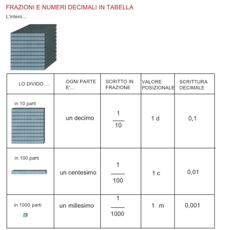 Favoloso Numeri e frazioni decimali NN79