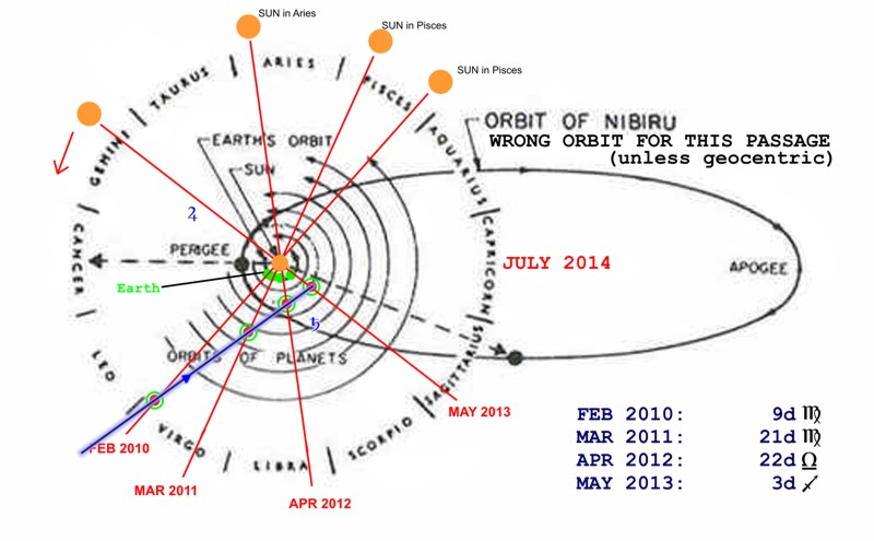 Re: Nibiru Location. Incoming Catastrophe. (charts & video)